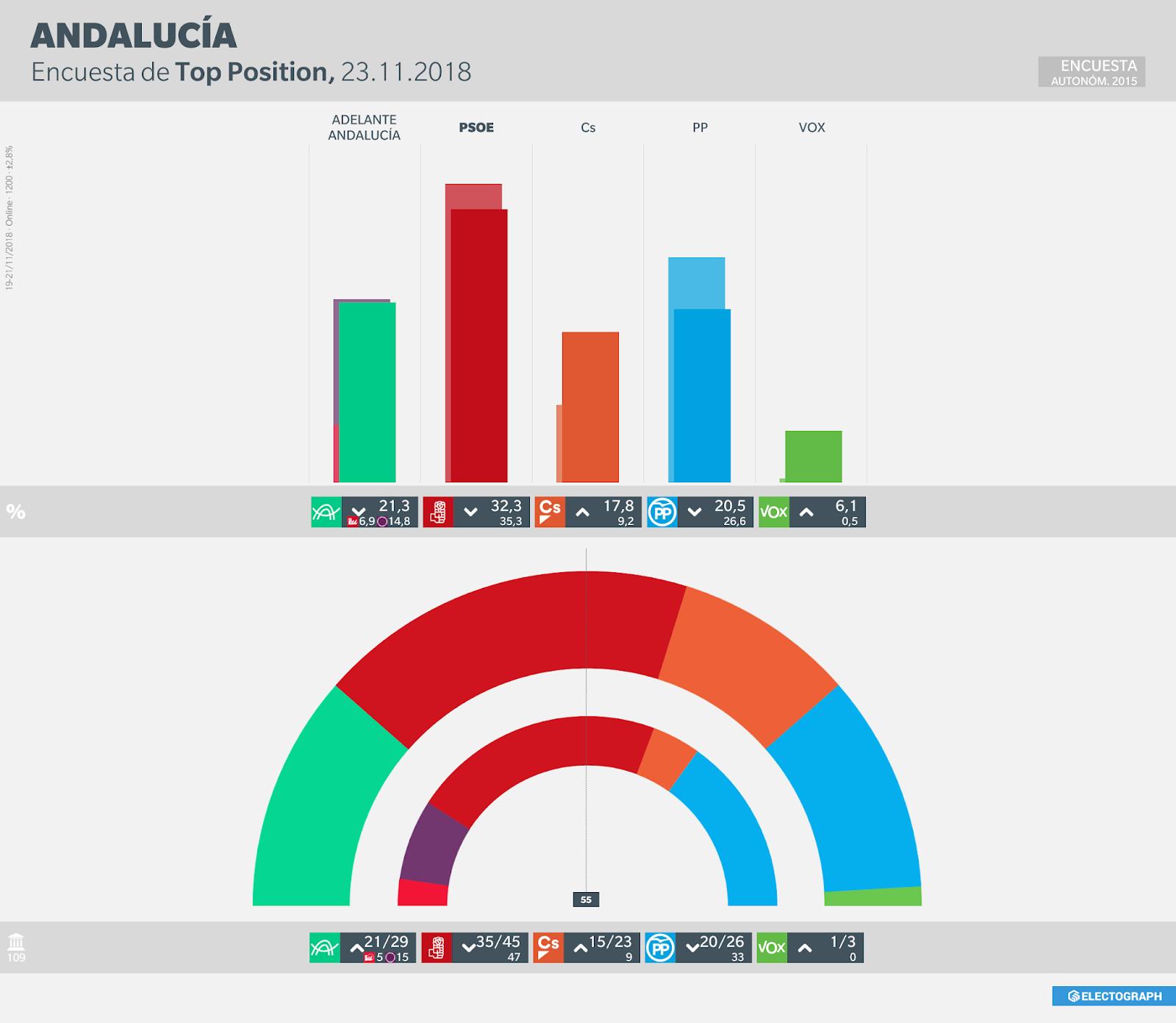 Gráfico de la encuesta para elecciones autonómicas en Andalucía realizada por Top Position en noviembre de 2018