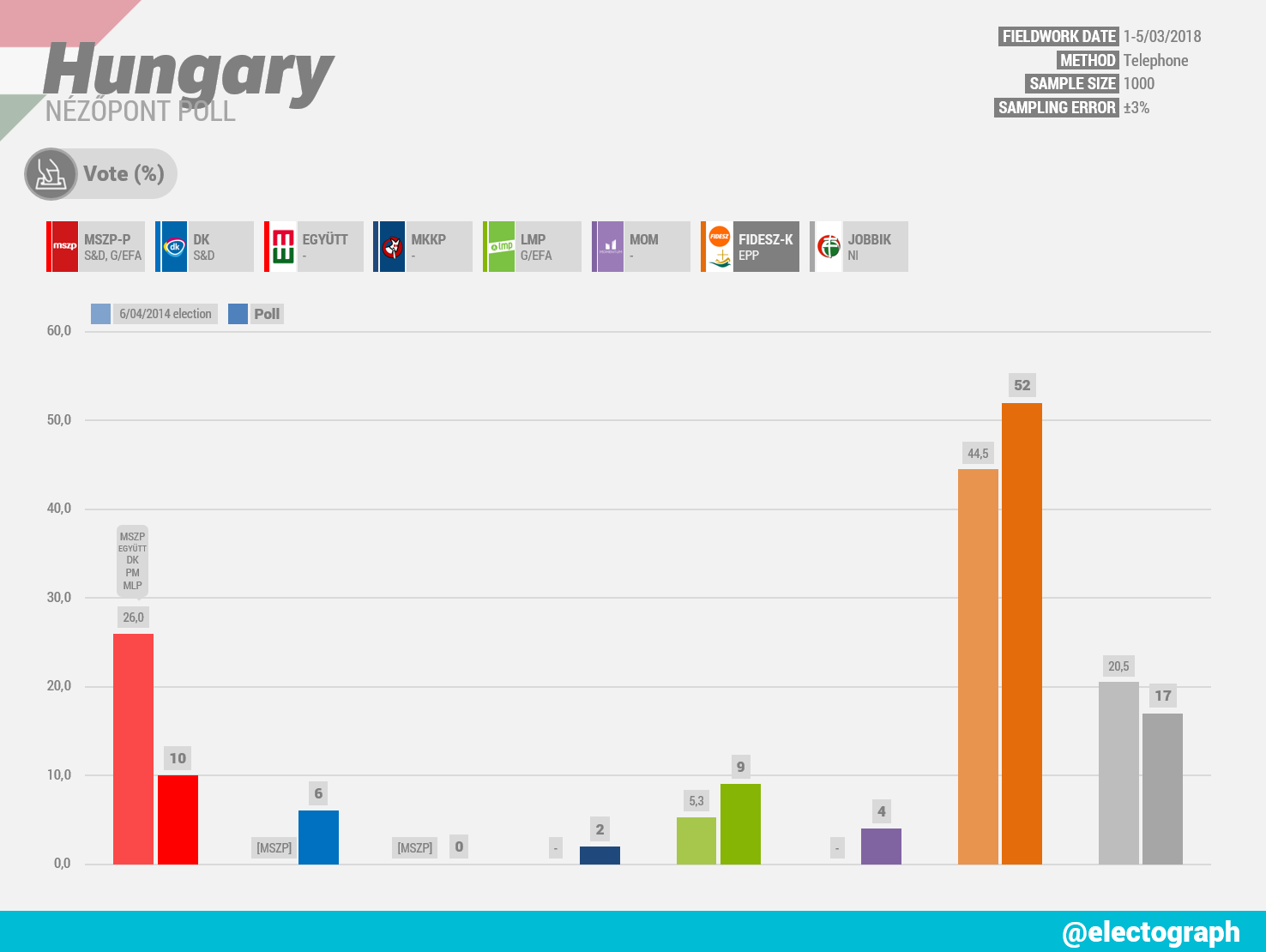 HUNGARY Nézőpont poll, March 2018