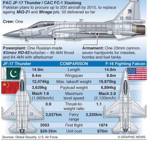 PAKISTANI JF-17THUNDER VS U S F-16   Article - Tue 11 Jul
