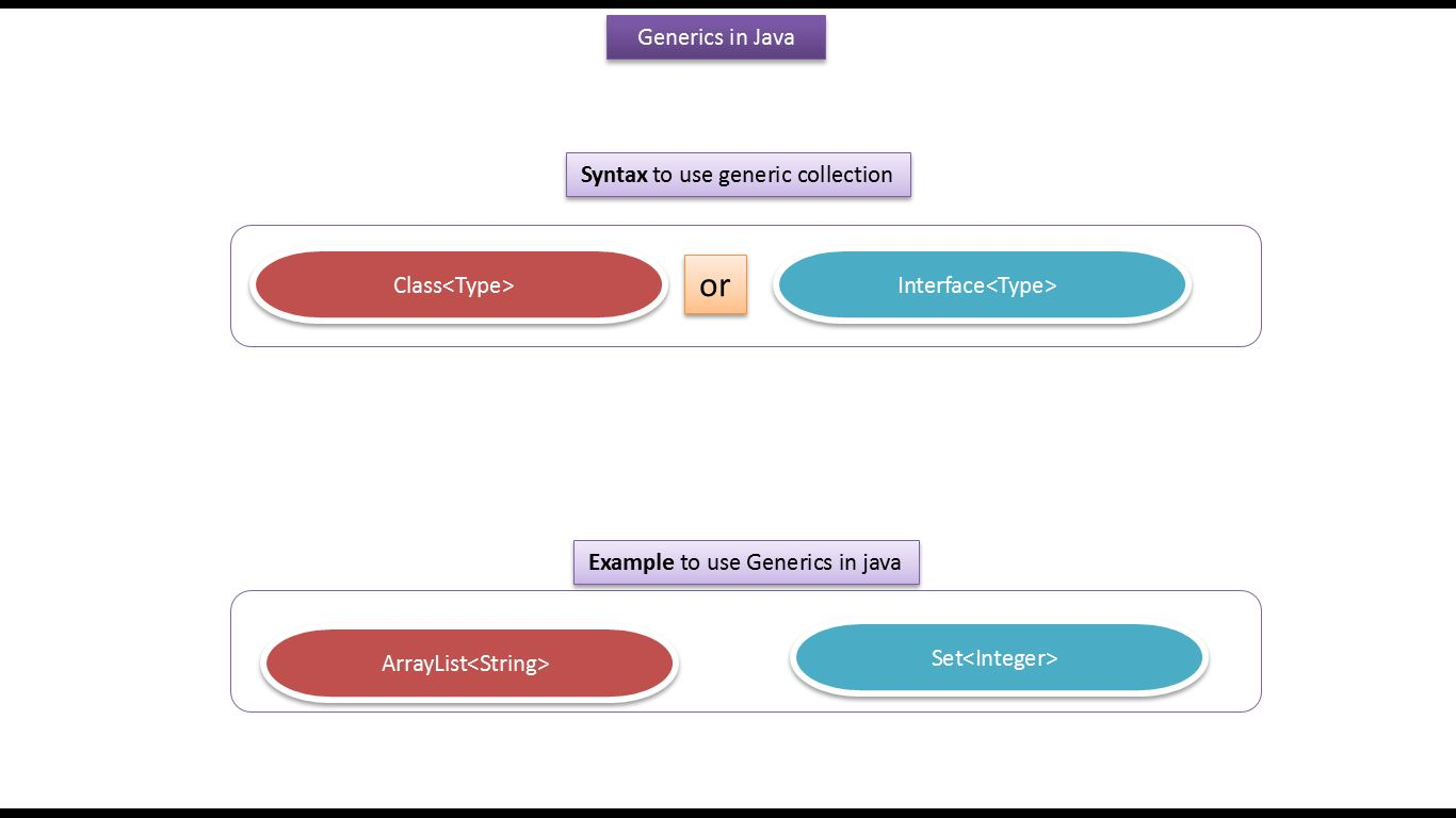 Java ee java tutorial generics in java java generics generics java tutorial generics in java java generics generics introduction baditri Images