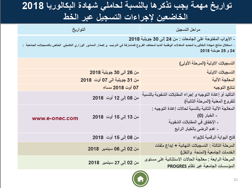 """Résultat de recherche d'images pour """"التسجيلات الجامعية للناجحين في الباك تنطلق هذا الخميس"""""""