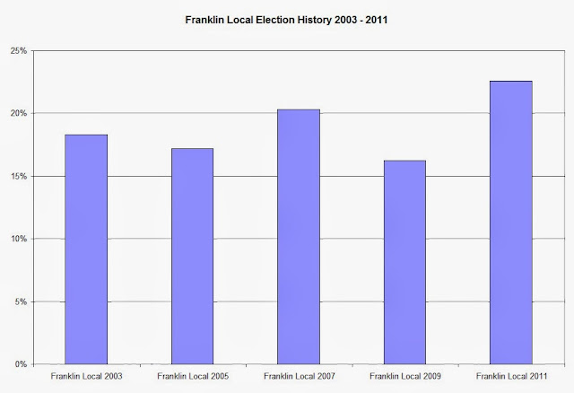 Franklin Election History 2003 - 2011