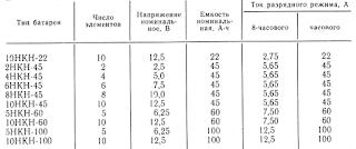 Основные технические данные щелочных аккумуляторов