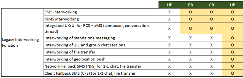 Red Mouse: GSMA RCS Universal Profile overview