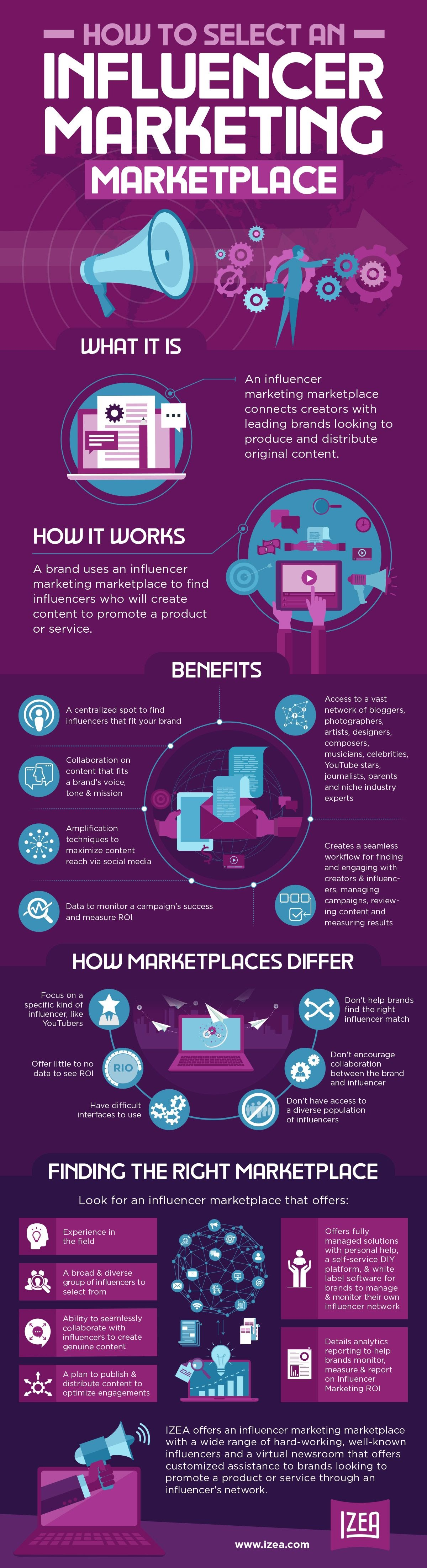 How To Choose The Right Influencer Marketplace ...