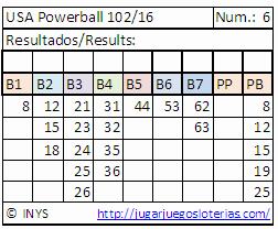 probabilidades powerball desde españa