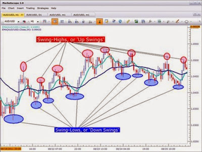 Forex swing trading definition