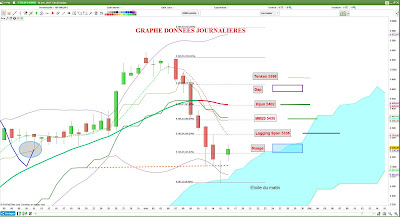 Analyse technique CAC40 $cac [17/11/2017] Trading