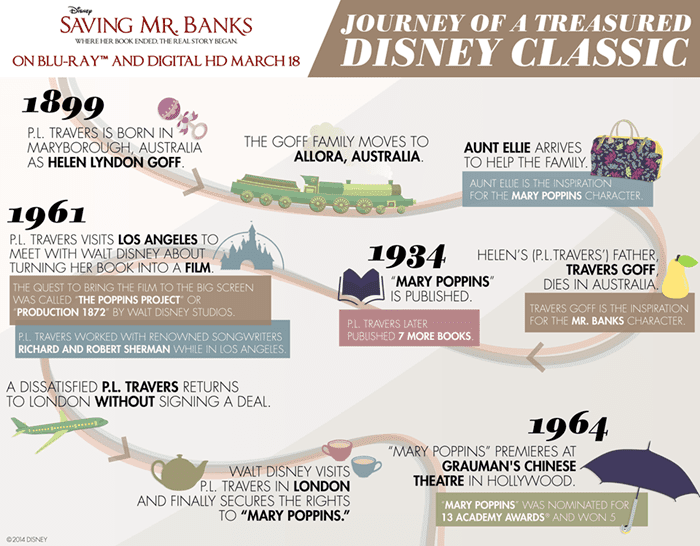 saving mr banks journey of a treasured disney classic