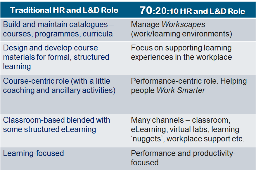 traditional hr and l&d role 70 20 10 hr and l&d role