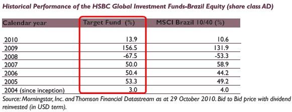 hsbc global investment funds brazil bond a usd | ewvacelhigh cf