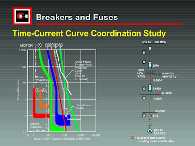 What Would be Normal Current Ratings to Design an Electrical Energy Transmission Underground Lines?