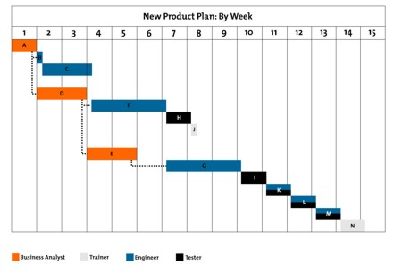 Essential Skills For An Excellent Career 3 6 Gantt Charts