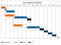 11+ Diagram Gantt Chart Adalah Pictures