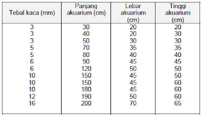 Perbandingan antara ukuran akuarium dengan ketebalan kaca