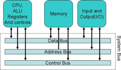 types of buses in computer organization