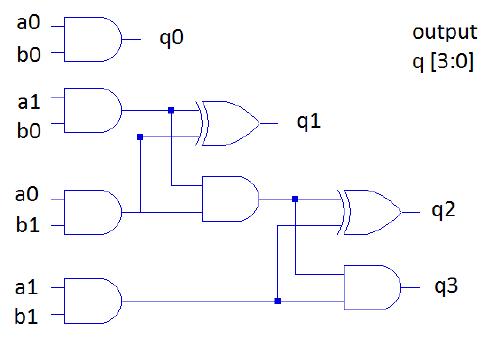 Vlsi Verilog : Design and implementation of 16 Bit Vedic ... on