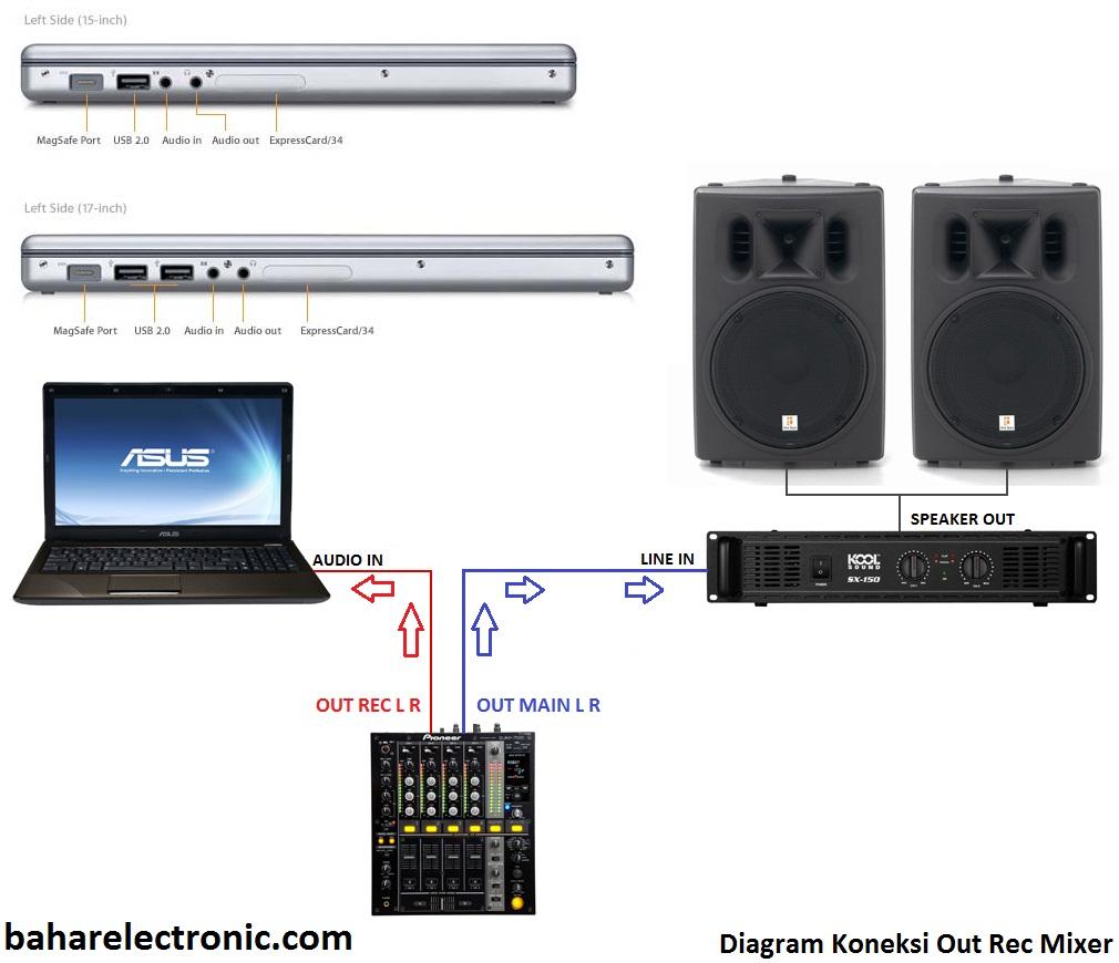 Image Result For Merakit Mixer Potensio
