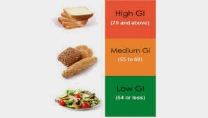 image glycemic index sample