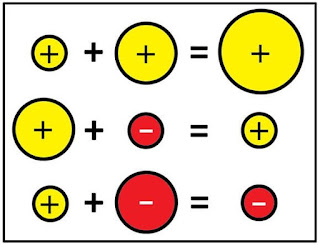 visual posters for integer addition and subtraction