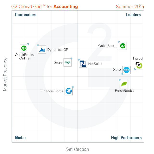 """""""5 best  small and medium  business  accounting software reviewed"""""""