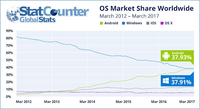 Android depășește pentru prima dată Windows și devine cel mai folosit sistem de operare pentru navigarea pe internet