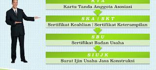 Jasa Pengurusan SKT,SKA,SIUP,TDP,TDG,CV dan PT Murah Terpercaya Di Jakarta