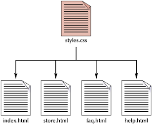 Applying a single style sheet to multiple documents