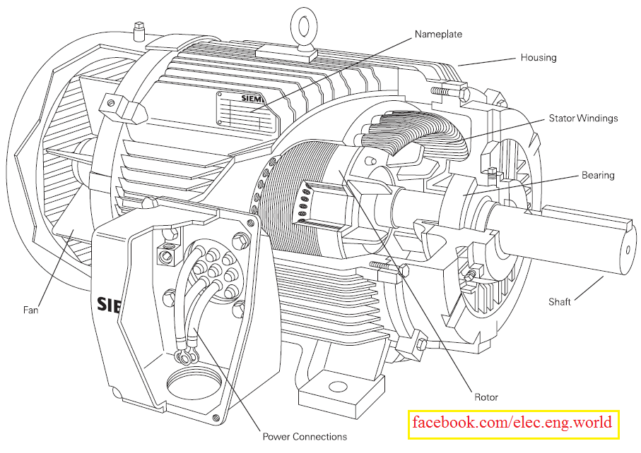 Diploma: Different types power in machines