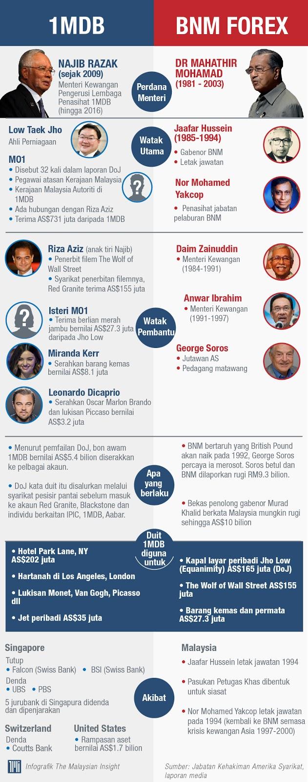Syarikat forex di malaysia
