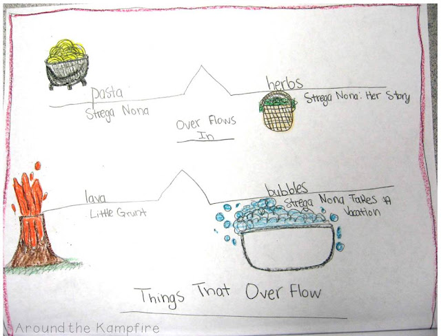 Comparing Tomie dePaola stories by forming analogies during our Tomie author study | Around the Kampfire blog