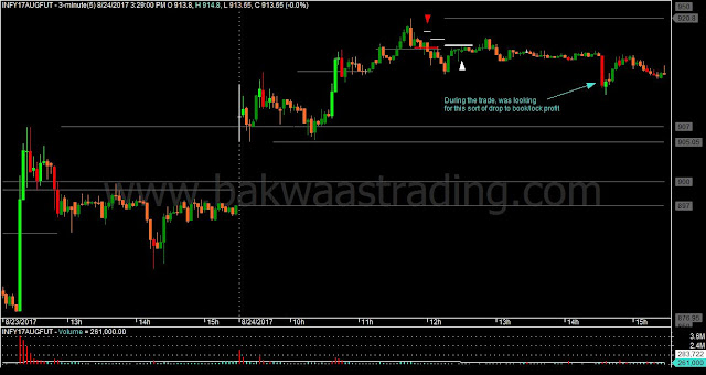 INFY M3 Price Action Chart