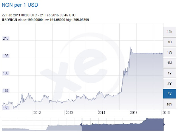 http://www.xe.com/currencycharts/?from=USD&to=NGN&view=5Y