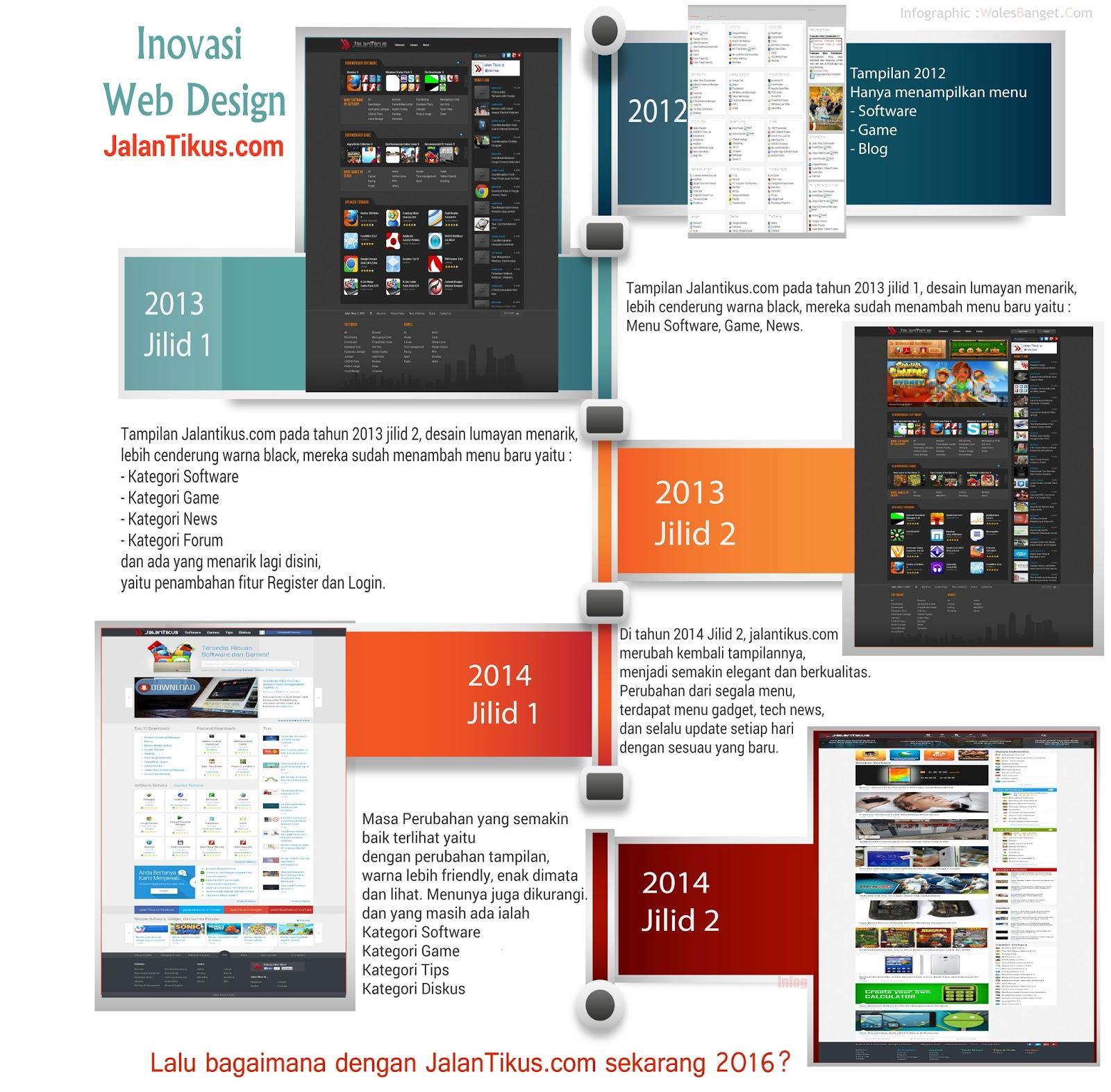 proses inovasi tampilan website jalantikus.com
