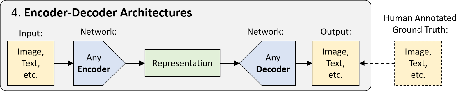 Encoder-Decoder Architectures