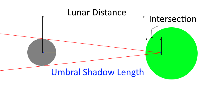Flat earth insanity solar eclipse calculation basics umbral size where it intersects the earths surface so thats our umbral length minus the distance to the moon from the earths surface 353622 km in this case ccuart Images