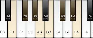 The Major Scale on Key E