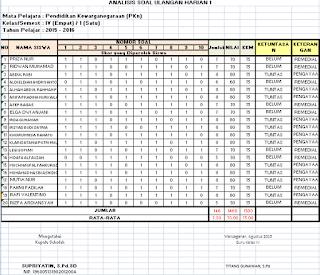 Format Analisis Soal Ulangan Harian, UTS, UAS dan UKK