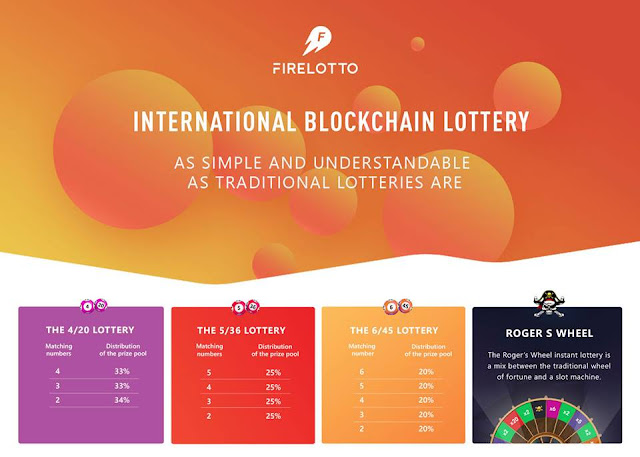 ICO dự án FireLotto - Xổ Số trên Blockchain