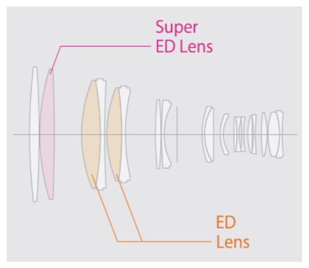 Оптическая схема объектива Fujinon XF 200mm f/2 R LM OIS WR