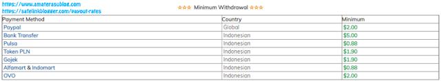 Nilai minimal payout Safelink Blogger sangat kecil