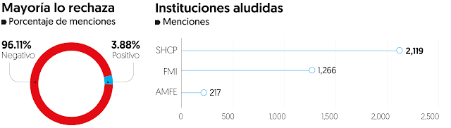 el 96% niega que México esté en bancarrota