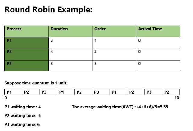 What Is  Round Robin Scheduling (RRS) ? - Definition