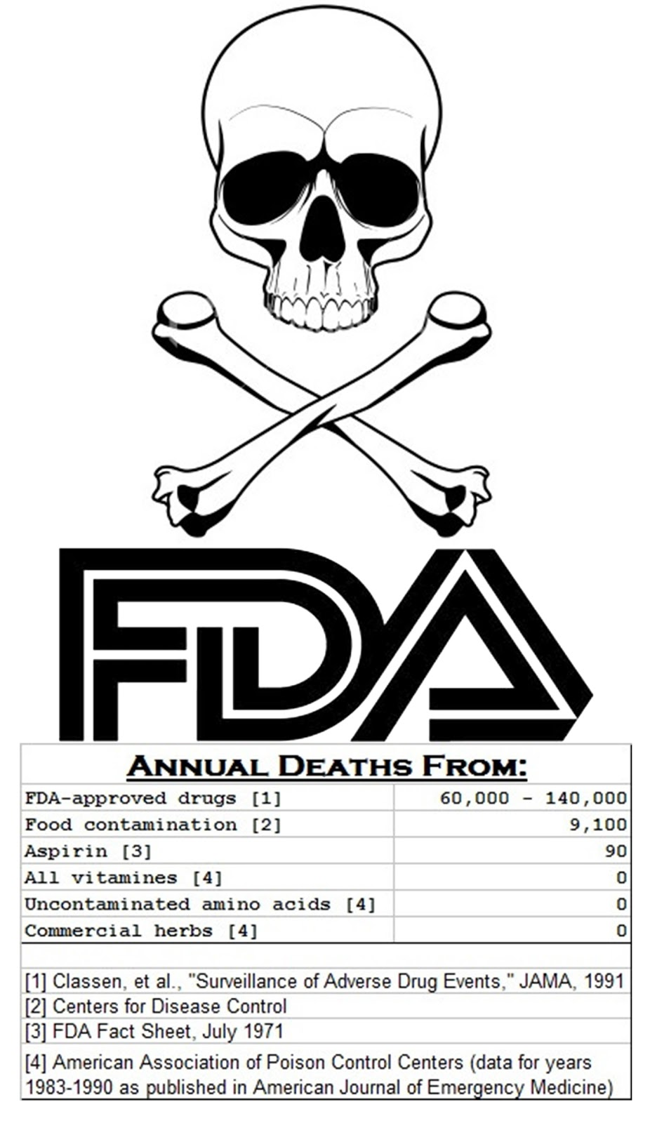 Life Changing Health News: How the FDA is Recklessly
