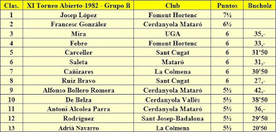 Clasificación Grupo B del XI Torneig Obert Festa Major de Sant Andreu 1982