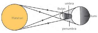 Materi Soal IPA Kelas 6 Bab 11 (Bumi, Bulan, dan Matahari) Gambar 2