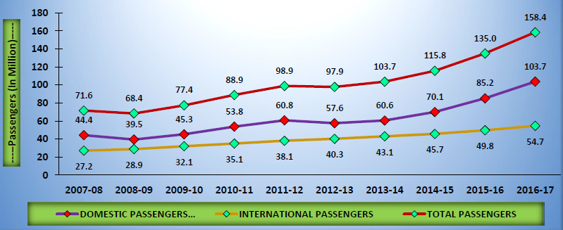 Air Passenger Traffic in India from 2007 to 2017