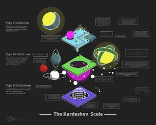 Types of Civilisations - Kardashev Scale