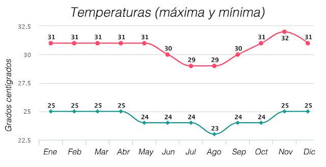 temperatura media en Bali