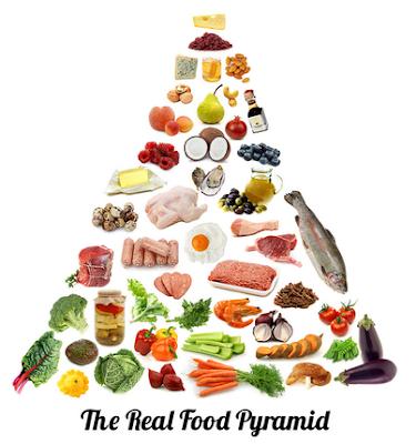 Pirâmide Alimentar da Low Carb